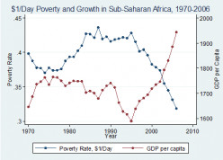 Growth Vs Poverty Reduction: Is Growth Sufficient for Poverty Reduction?