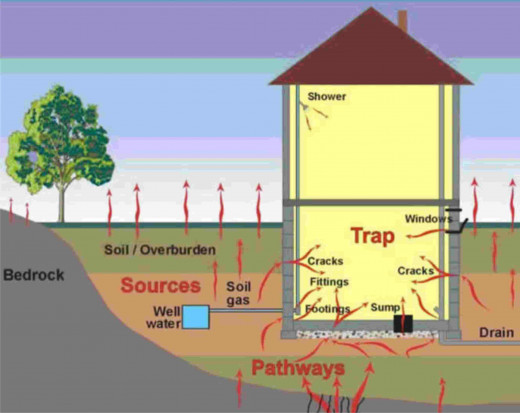 Radon enters your home through the ground and through your water supply