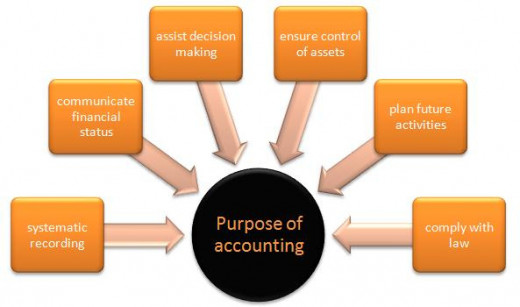 Chart highlighting 6 objectives that you will want to achieve with your bookkeeping practices.