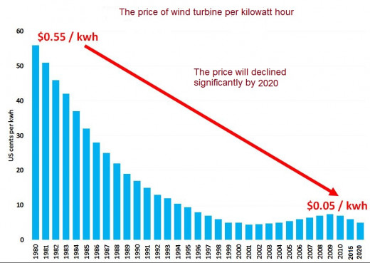 The cost of installing wind energy decrease significantly from 1980 to 2020