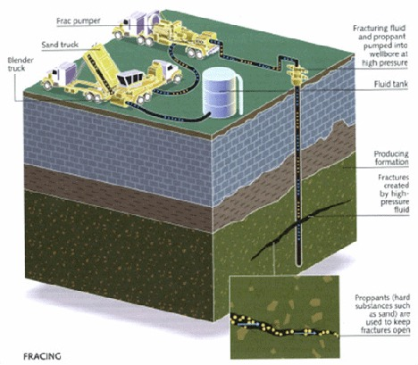 FRACKING BELOW THE GROUND