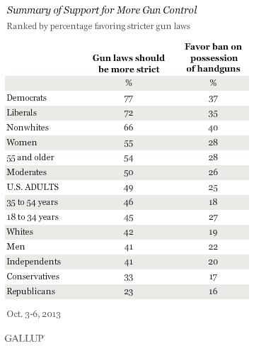 "Please note that there is a majority among ""non-whites"" in favor of stricter gun laws."