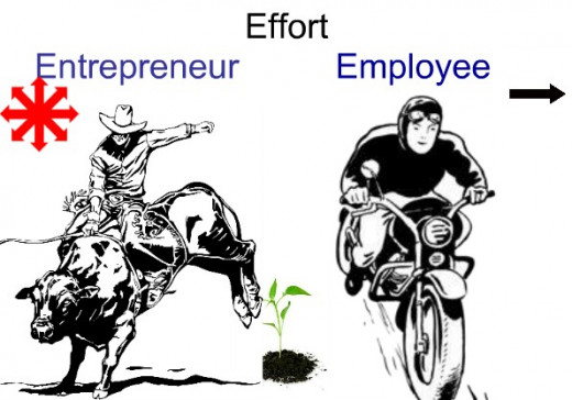 The difference between an Entrepreneur and Employee!