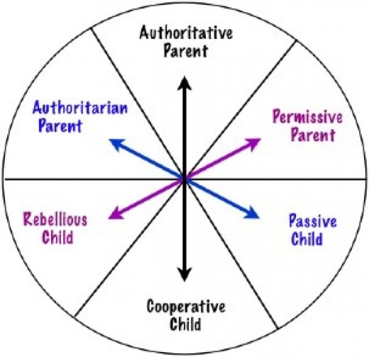 called effects of parenting styles on Cerning the effects on child behavior of parental control variables are criti-   those progressive schools that carried the thing they call freedom nearly to the  point of anarchy  similar patterns of child rearing affect boys and girls  differently.