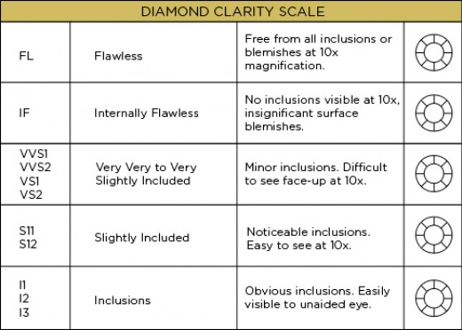 How to Evaluate Diamond Clarity | HubPages