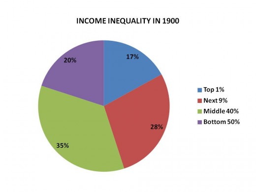 CHART 1 - DISTRIBUTION OF INCOME IN PERIOD 1700 - 1900 (the underlying economic forces were constant until WW I)