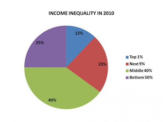 CHART 3 - DISTRIBUTION OF INCOME IN PERIOD AROUND 2010 (Since 1981, the forces that led to the distribution in 1900 are returning)