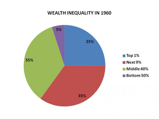 CHART 5 - DISTRIBUTION OF WEALTH IN PERIOD AROUND 1960 (WW I, the Great Depression, & WW II made even more massive changes to the distributions of wealth, making them much more equal)