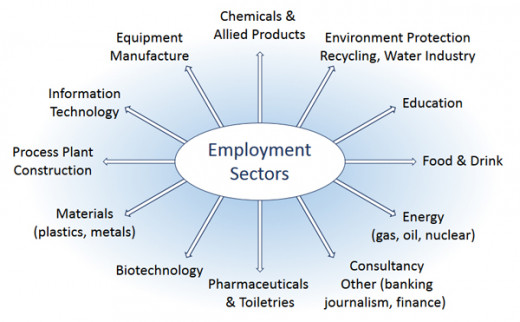 Employment sectors where you can seek employment as a chemical engineering fresher.