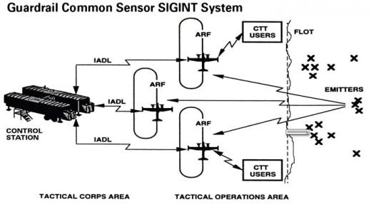SIGINT Sensor System
