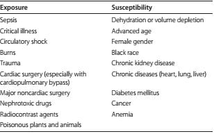 Categorization of Acute Kidney Injury Based on Causes
