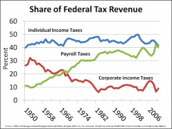 SHARE OF TAXES FROM DIFFERENT INCOME SOURCES