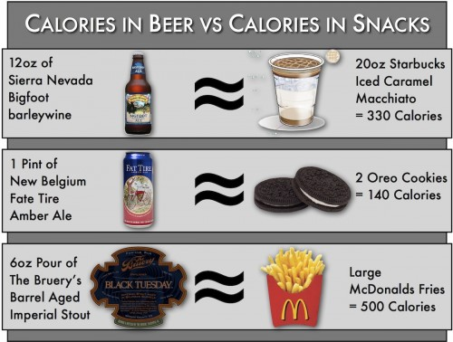 Equivalent to the amount of calories in some craft beers to infamously high-calorie snacks.
