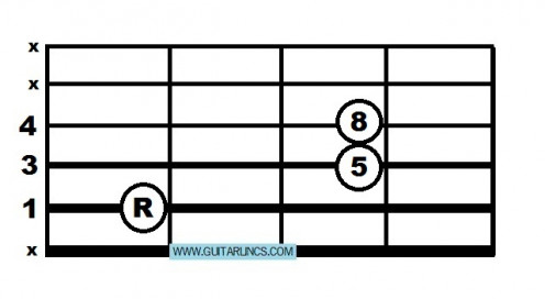 This is the shape you can use to play the riff from Satisfaction in sliding power chords. For B, play it in 2nd position, for C# play it in 4th and for D play it in 5th.