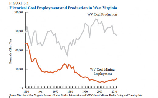 Figure 5.3, The State of Working West Virginia 2012