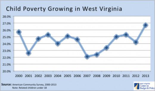 U.S. Census Bureau's American Community Survey (2013)