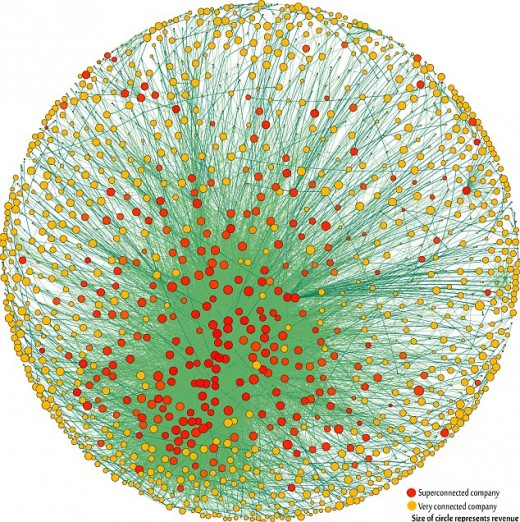 There is a complex web of interconnections between small and large corporations that spans the world. Mega corporations tend to have control over a vast empire of many smaller ones.