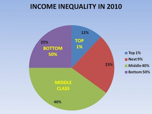 FIGURE 3 - INCOME INEQUALITY AS OF 2010