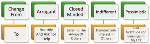 Simple changes in attitude and action get clearer with awareness of the need for changes.