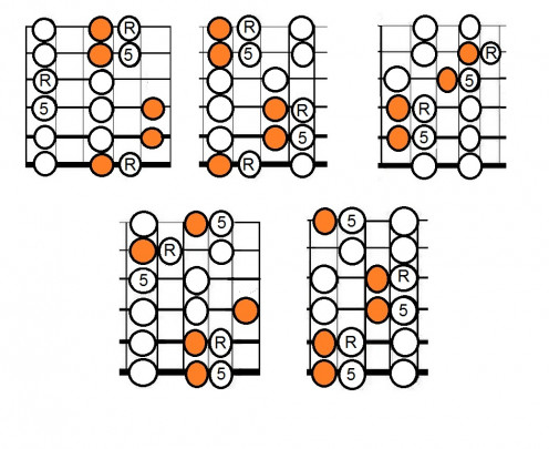 Five Positions of the Pentatonic Scale with the extra Lydian Notes shown in Orange, Roots shown R and Fifths shown 5