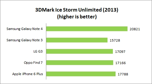 Originally developed as a PC gaming benchmarking tool, 3DMark now supports multiple platforms including Android. The Ice Storm benchmark is designed for smartphones, mobile devices and ARM architecture computers.