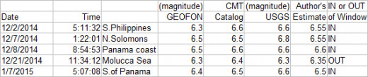 Comparing three authorities on earthquake magnitude estimates with the author's estimates based on those sources.