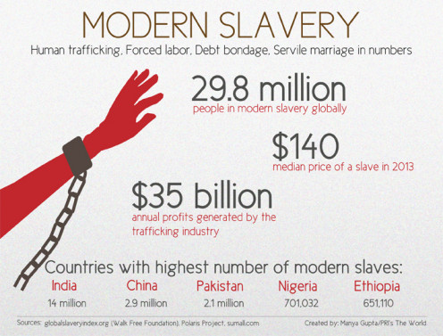 The global slave trade as of 2013.
