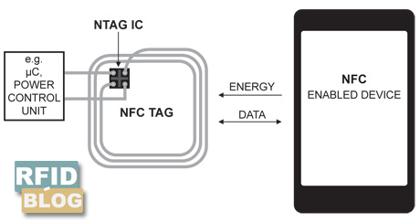 NFC enabled phone and NFC chip: How they communicate