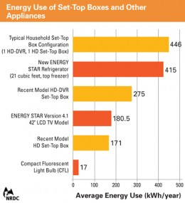An HD set-top box uses a whopping 446 kilowatt hours per year.