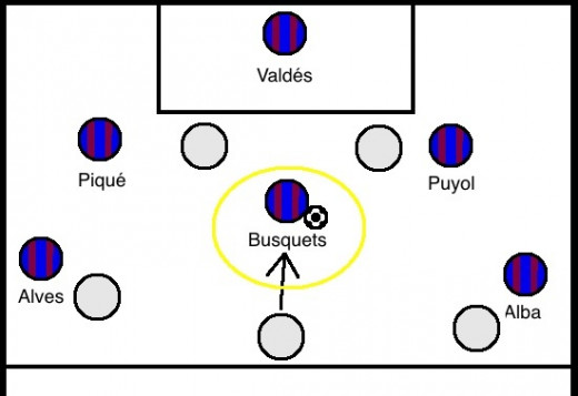 A brief overview of Busquets' role
