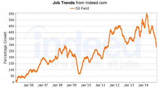 National Oil Field Jobs
