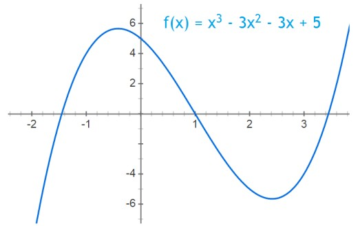 Easy calculus problem: find the local min and max of f(x) = x^3 - 3x^2 - 3x + 5