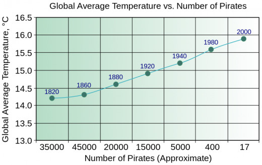 A graph showing that the number of pirates in the world is directly related to the increase in global temperature.