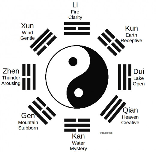 The Yin and Yang symbol with the 8 basic elements.