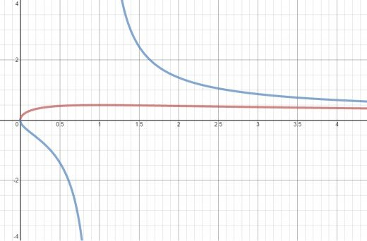 y = sqrt(x)/(x+1) in red and y = sqrt(x)/(x-1) in blue