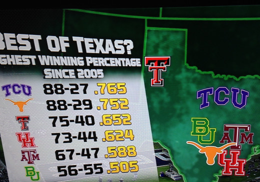 Published in 2014 with stats from 2005.  In 2016, TCU is still on top with Texas in 2nd.