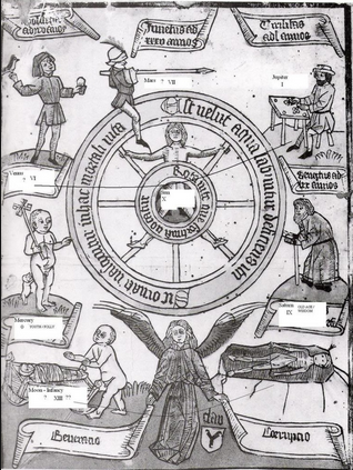 Pictorial representation of an ancient belief of the seven ages of man