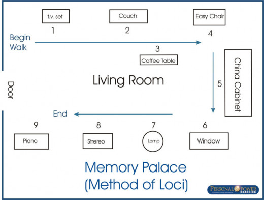 A memory palace depiction, basically you allocate  something to each item in your house. Walk through your house in a sequential order to remember the things in sequence.