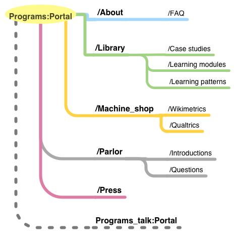 Program evaluation portal sitemap draft