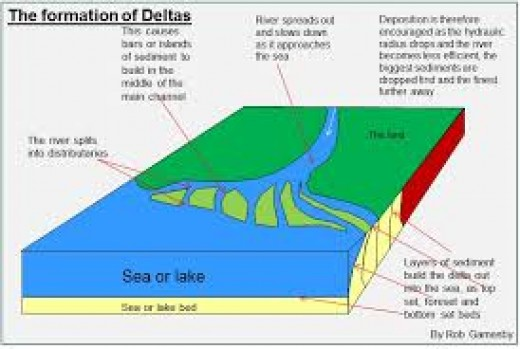 Formation of Deltas