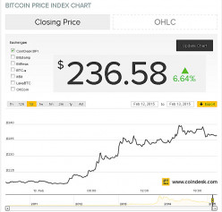 Buying BitCoin - BTC Price Index Feb12-2015