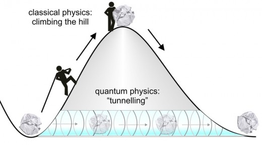 Classical Physics vs Quantum Physics