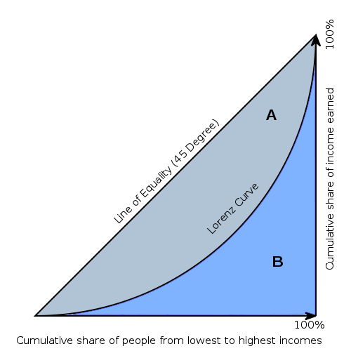 GINI INDEX IS THE PERCENT OF THE AREA UNDER THE DIAGONAL LINE THAT IS LIGHT BLUE (A).   iF GINI = 0 (TOTAL EQUALITY), THEN IT WOULD BE 100% DARK BLUE.  iF GINI = 1 (TOTAL INEQUALITY), THEN THERE WOULD BE NO DARK BLUE.
