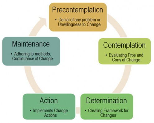 Adaptation of Stages of Change