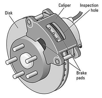Components of a disc brake