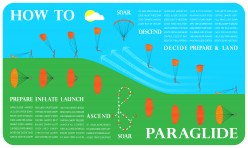 How to Paraglide — An Infographic