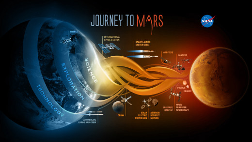 NASA - Journey to Mars - Wikipedia.