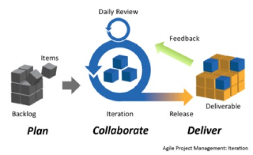 Example of Agile / Lean Project Management