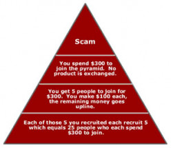 Spotting Pyramid Schemes: Make Money Quick Scams