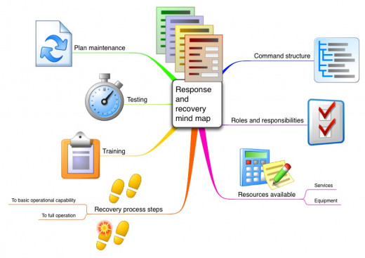 Business continuity planning using mind maps